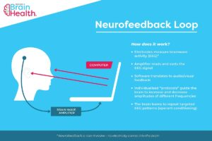 Neurofeedback loop diagram with explanation