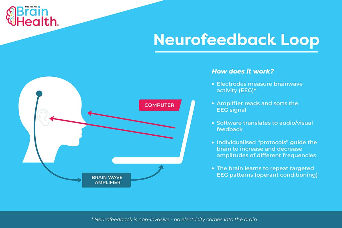 Neurofeedback loop diagram with explanation