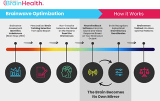 How Brainwave Optimization Works - Neurofeedback Basics