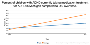 Chart with percent of children with ADHD taking medication of ADHD in Michigan compare to US, over time